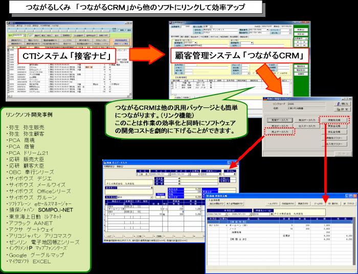 つながるしくみ「つながるCRM」から他のソフトにリンクして効率アップ