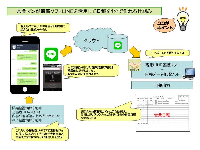 営業マンが無償ソフトLINEを活用して日報を1分で作れる仕組み