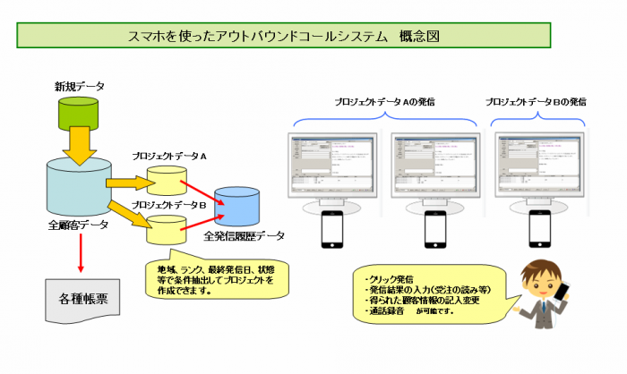スマホを使ったアウトバウンドコールシステム概念図
