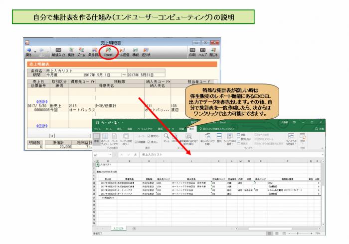 「つながるCRM」自分で集計表を作る仕組み(エンドユーザーコンピューティング)の説明
