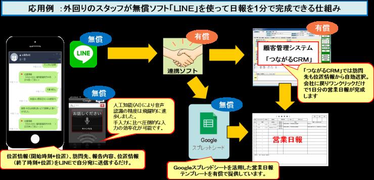 外回りのスタッフが無償ソフト「LINE」を使って日報を1分で完成できる仕組み