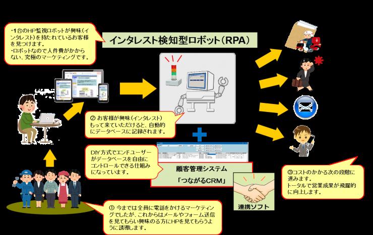 インタレスト検知型ロボット(RPA)概要
