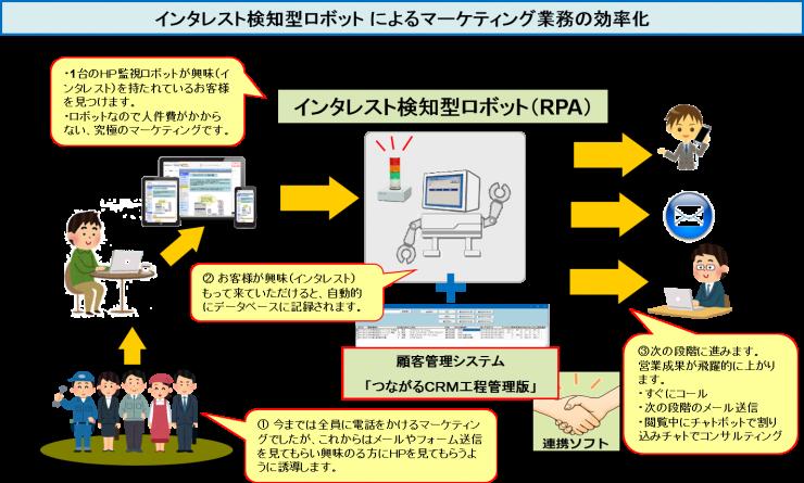 インタレスト検知型ロボット によるマーケティング業務の効率化