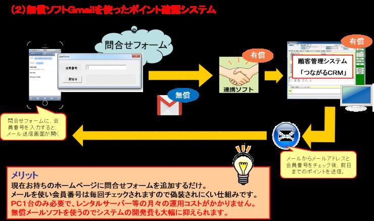 無償ソフトGmailを使ったポイント確認システム
