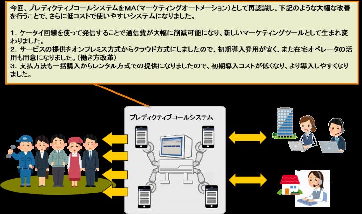 プレディクティブコールが業務効率を上げることができる仕組み6