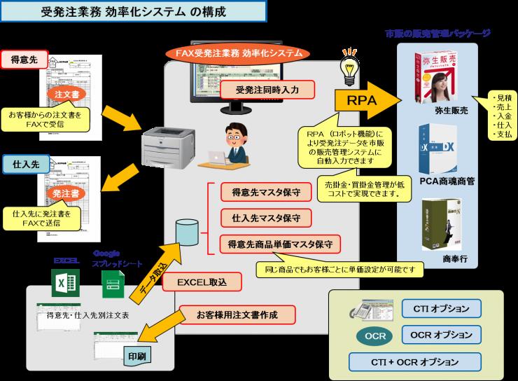受発注業務 効率化システム の構成