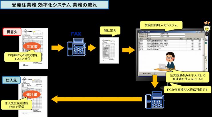 受発注業務 効率化システム 業務の流れ