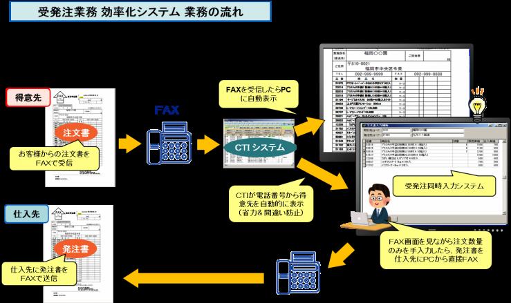受発注業務 効率化システム 業務の流れ2