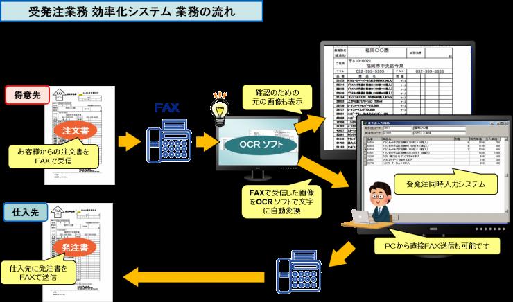 受発注業務 効率化システム 業務の流れ3