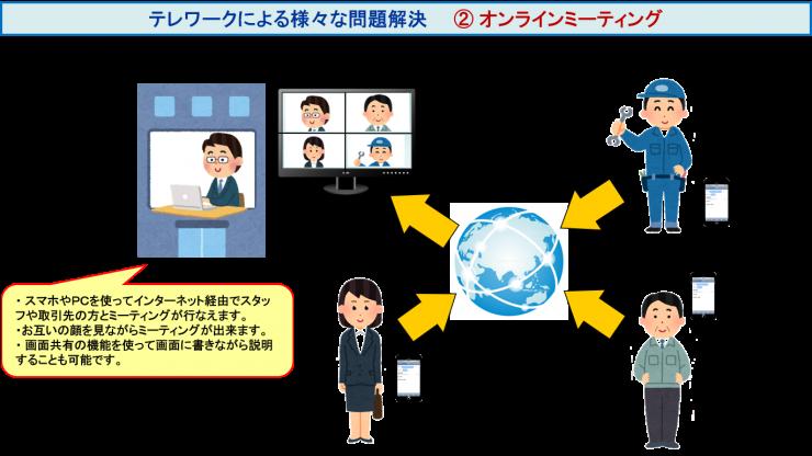 オンラインセミナー/オンライン営業