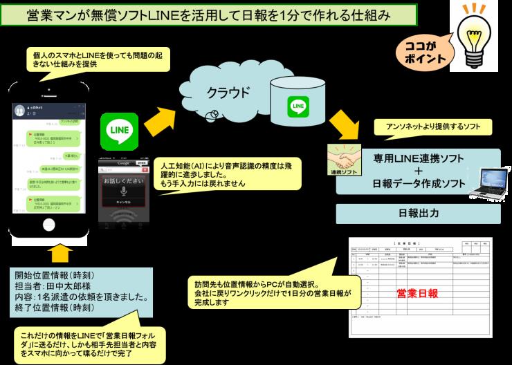 営業スタッフ業務支援オプション6