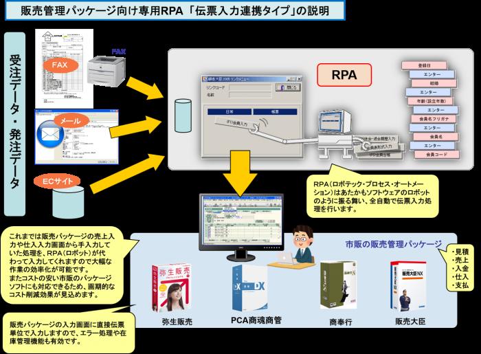 販売管理パッケージ向け専用RPA 「伝票入力連携タイプ」