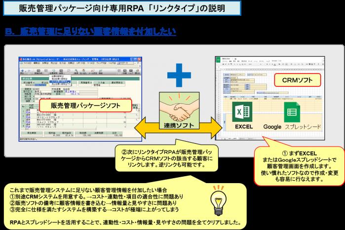 販売管理パッケージ向け専用RPA 「リンクタイプ」