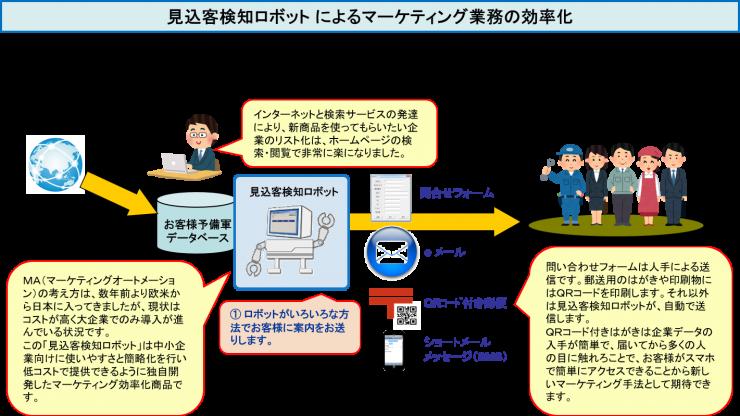 見込客検知ロボット による案内の送信