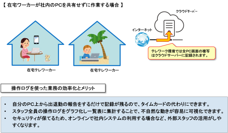 在宅ワーカーが社内のPCを共有せずに作業する場合